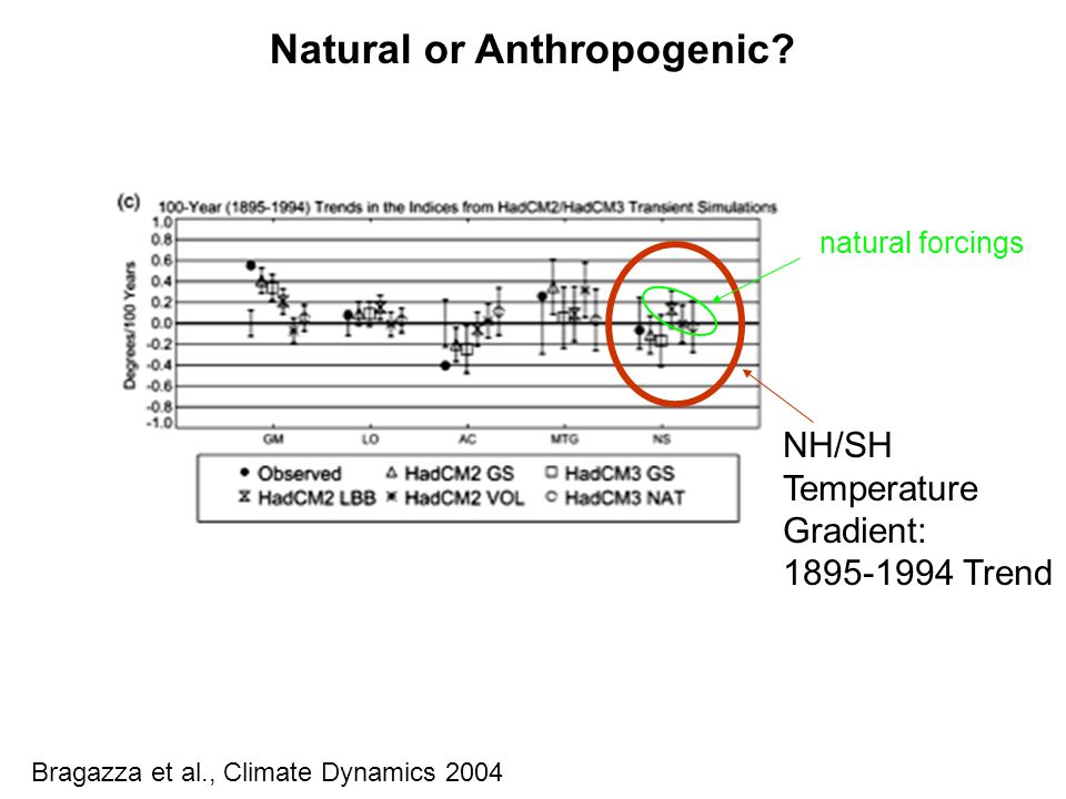 Bragazza et al., Climate Dynamics 2004 NH/SH Temperature Gradient: 1895-1994 Trend natural forcings Natural or Anthropogenic