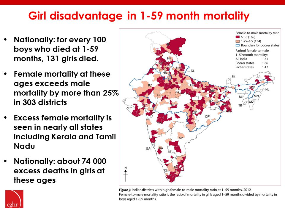 Girl disadvantage in 1-59 month mortality Nationally: for every 100 boys who died at 1-59 months, 131 girls died.