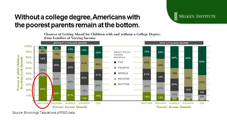 Without a college degree, Americans with the poorest parents remain at the bottom. Source: Brookings Tabulations of PSID data