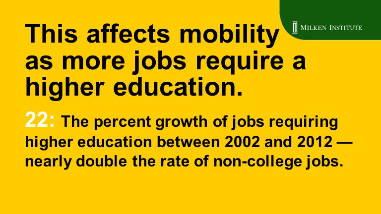 22: The percent growth of jobs requiring higher education between 2002 and 2012 — nearly double the rate of non-college jobs. This affects mobility as