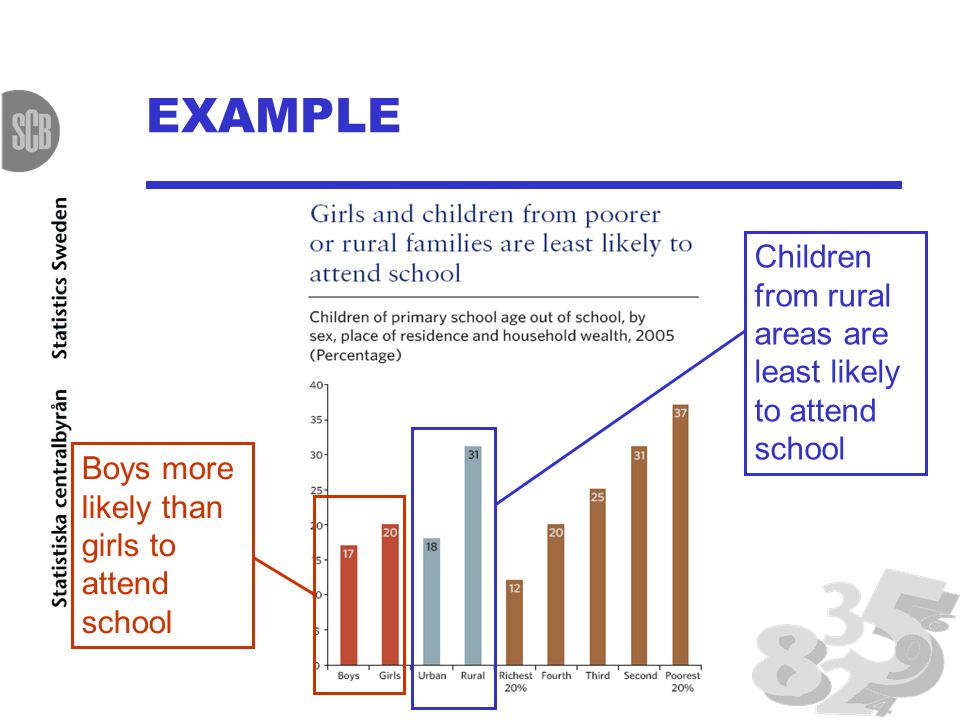 EXAMPLE Boys more likely than girls to attend school Children from rural areas are least likely to attend school