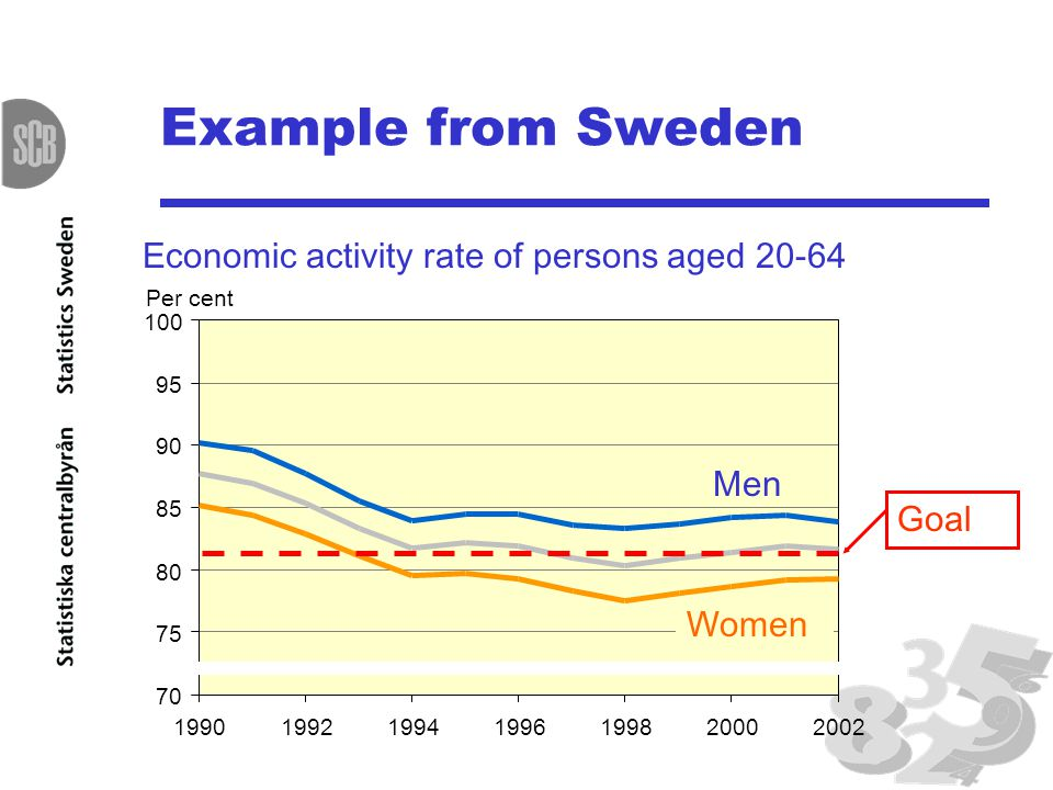 Example from Sweden Economic activity rate of persons aged 20-64 70 75 80 85 90 95 100 1990199219941996199820002002 Per cent Men Women Goal