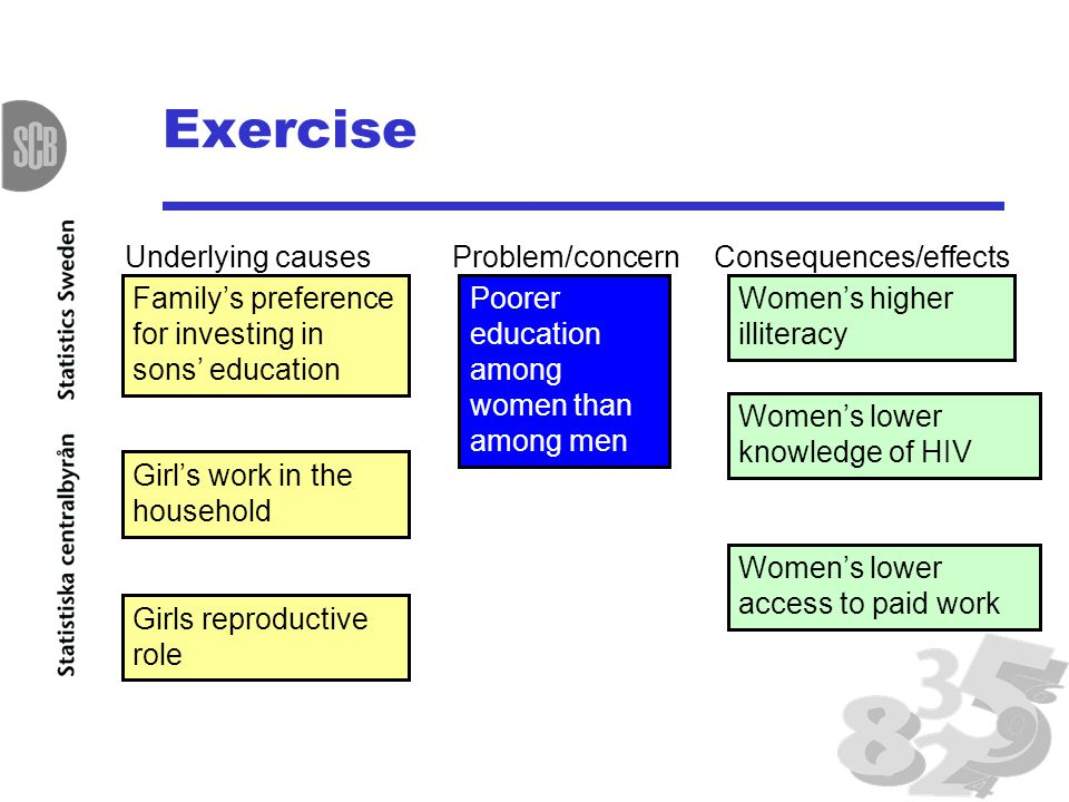 Exercise Poorer education among women than among men Problem/concern Family's preference for investing in sons' education Underlying causes Girl's work in the household Girls reproductive role Consequences/effects Women's higher illiteracy Women's lower knowledge of HIV Women's lower access to paid work