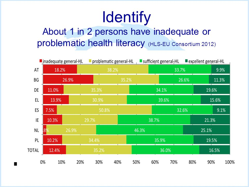 Identify About 1 in 2 persons have inadequate or problematic health literacy (HLS-EU Consortium 2012)