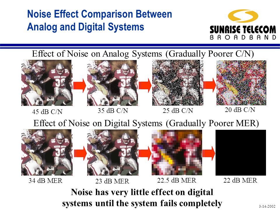 3-14-2002 Noise Effect Comparison Between Analog and Digital Systems Effect of Noise on Analog Systems (Gradually Poorer C/N) Effect of Noise on Digital Systems (Gradually Poorer MER) Noise has very little effect on digital systems until the system fails completely 34 dB MER 23 dB MER 22.5 dB MER 22 dB MER 45 dB C/N 35 dB C/N 25 dB C/N 20 dB C/N