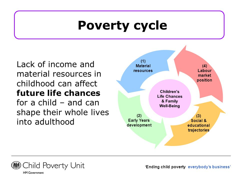 Lack of income and material resources in childhood can affect future life chances for a child – and can shape their whole lives into adulthood 'Ending child poverty everybody's business' (3) Social & educational trajectories (4) Labour market position (1) Material resources (2) Early Years development Children s Life Chances & Family Well-Being Poverty cycle