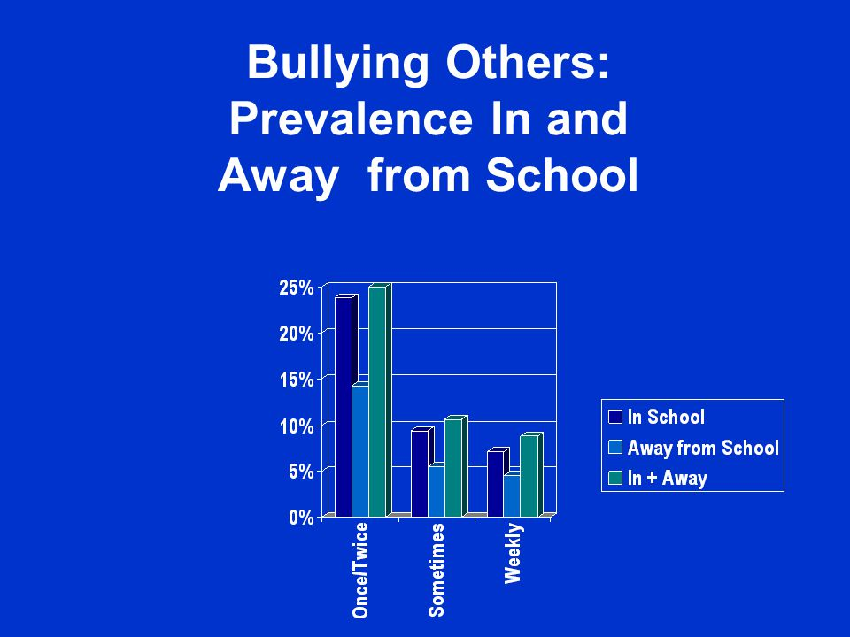 Overall Frequency of Bullying