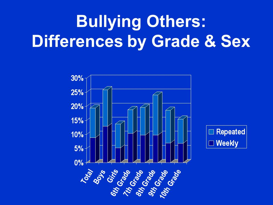 Being Bullied: Prevalence In and Away from School