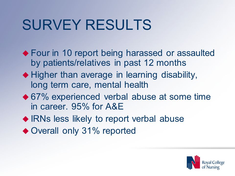 SURVEY RESULTS u Four in 10 report being harassed or assaulted by patients/relatives in past 12 months u Higher than average in learning disability, long term care, mental health u 67% experienced verbal abuse at some time in career.