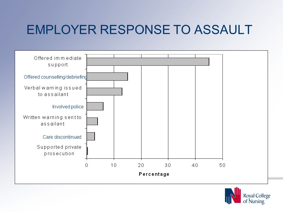 EMPLOYER RESPONSE TO ASSAULT Offered counselling/debriefing Involved police Care discontinued
