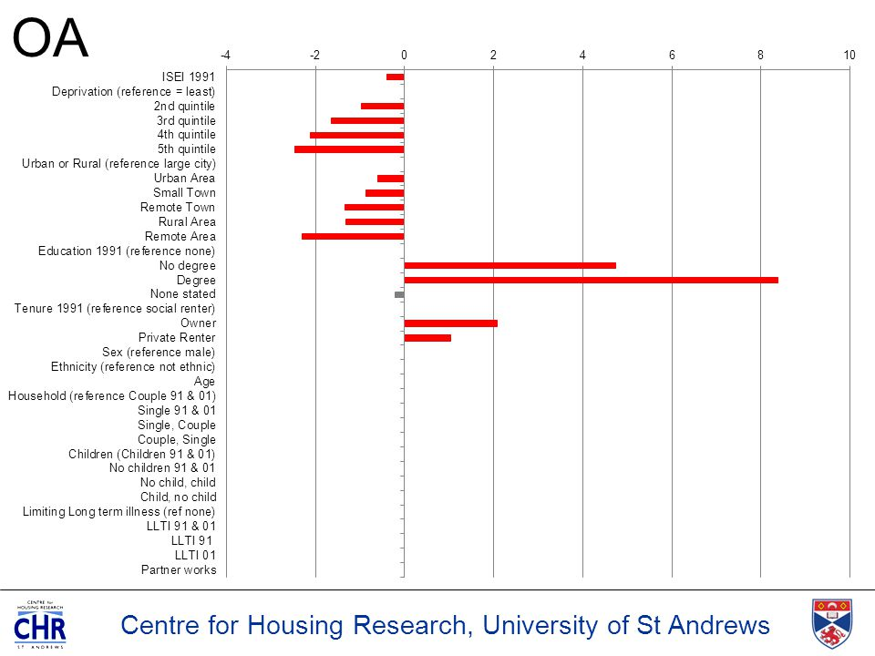 Centre for Housing Research, University of St Andrews OA