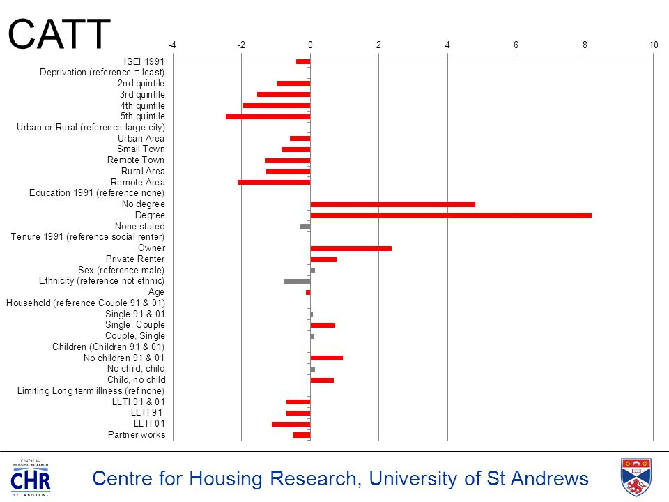 Centre for Housing Research, University of St Andrews CATT