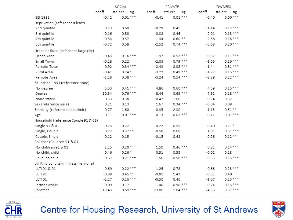 Centre for Housing Research, University of St Andrews SOCIALPRIVATEOWNERS coeffstd errsigcoeffstd errsigcoeffstd errsig ISEI 1991-0.420.01***-0.410.01