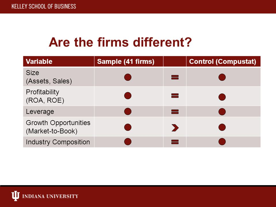 Are the firms different.