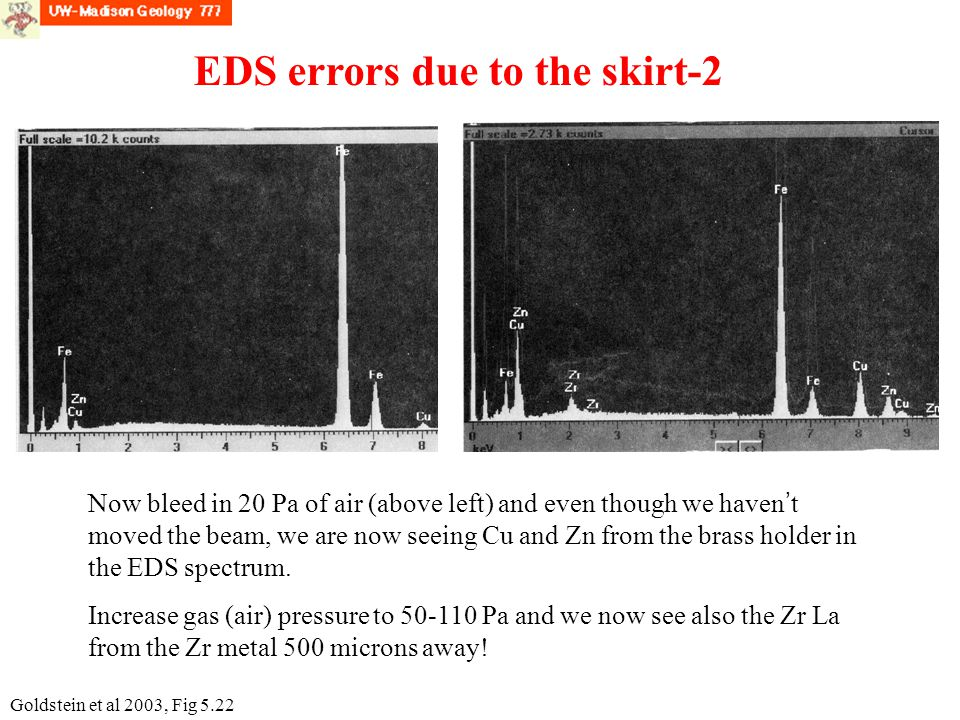 EDS errors due to the skirt-2 Now bleed in 20 Pa of air (above left) and even though we haven ' t moved the beam, we are now seeing Cu and Zn from the brass holder in the EDS spectrum.