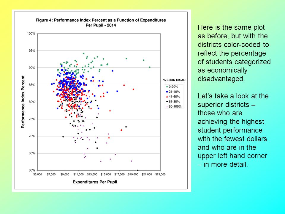 Here is the same plot as before, but with the districts color-coded to reflect the percentage of students categorized as economically disadvantaged.