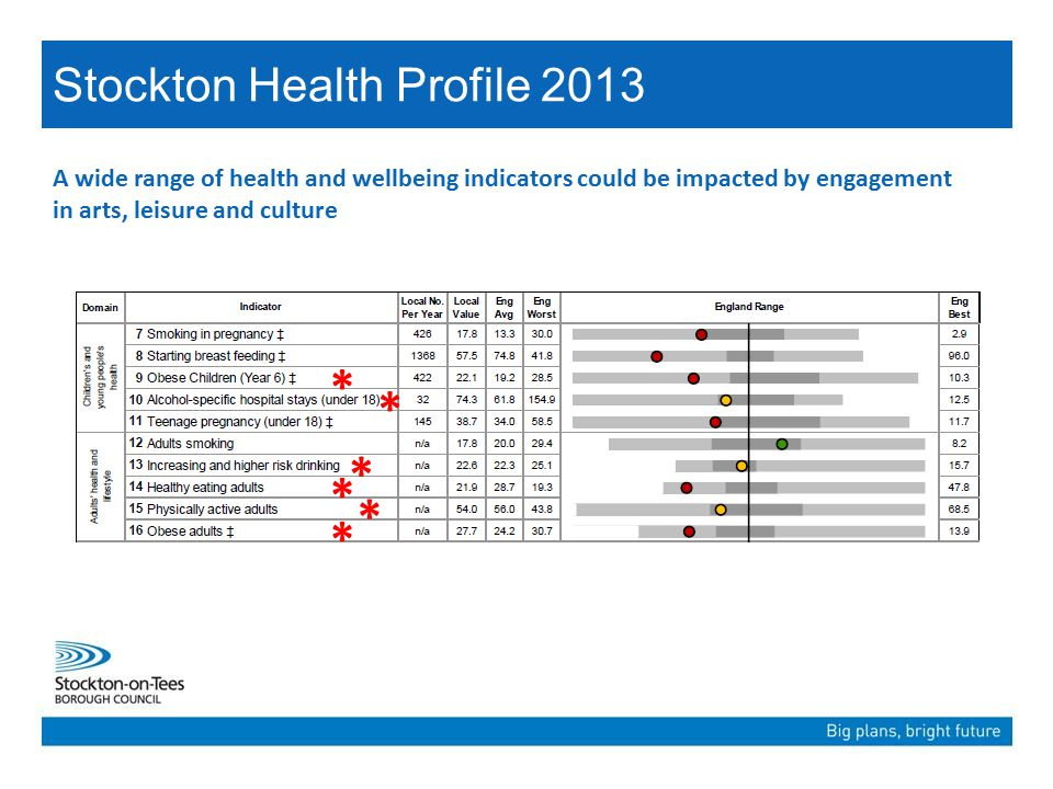 Stockton Health Profile 2013 * * * * * * * * Participation and impacts can be across the life course