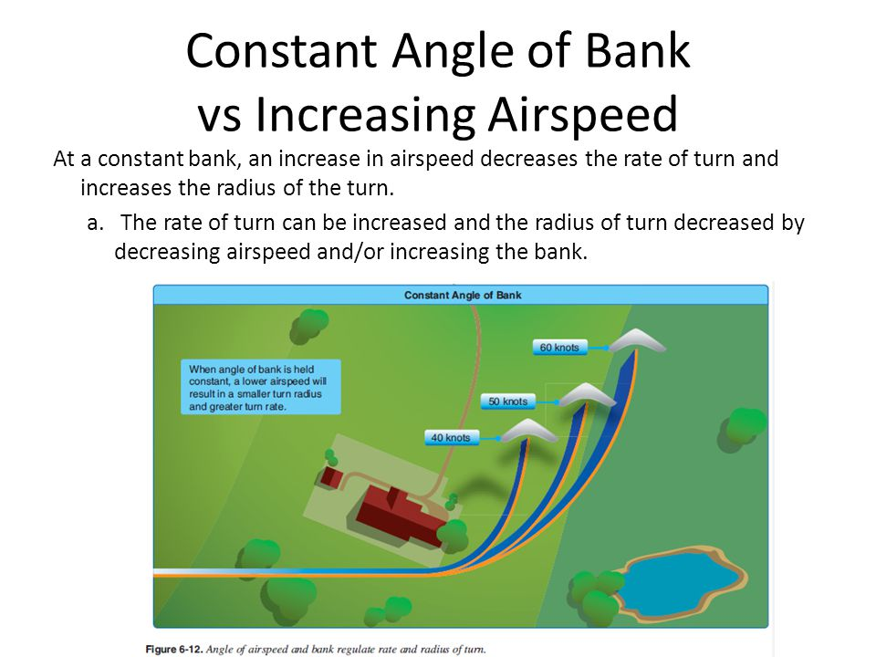 Constant Angle of Bank vs Increasing Airspeed At a constant bank, an increase in airspeed decreases the rate of turn and increases the radius of the turn.