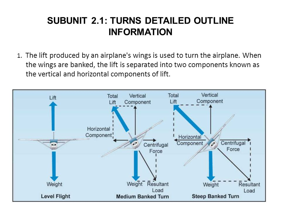 SUBUNIT 2.1: TURNS DETAILED OUTLINE INFORMATION 1. The lift produced by an airplane's wings is used to turn the airplane. When the wings are banked, t