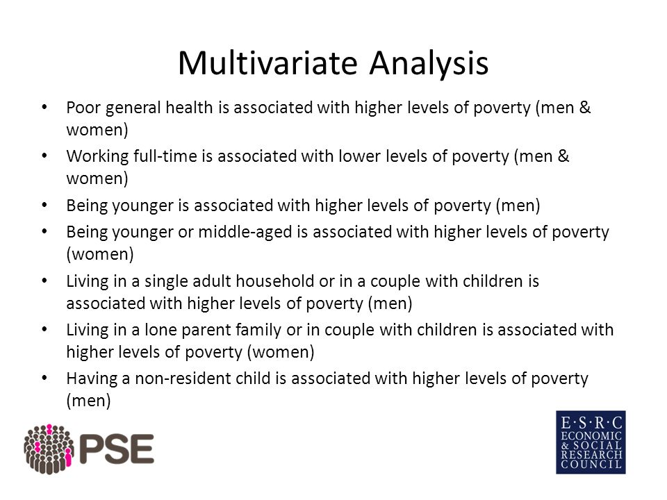 Multivariate Analysis Poor general health is associated with higher levels of poverty (men & women) Working full-time is associated with lower levels of poverty (men & women) Being younger is associated with higher levels of poverty (men) Being younger or middle-aged is associated with higher levels of poverty (women) Living in a single adult household or in a couple with children is associated with higher levels of poverty (men) Living in a lone parent family or in couple with children is associated with higher levels of poverty (women) Having a non-resident child is associated with higher levels of poverty (men)