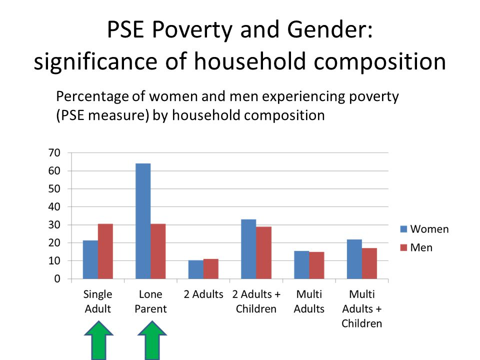 PSE Poverty and Gender: significance of household composition Percentage of women and men experiencing poverty (PSE measure) by household composition