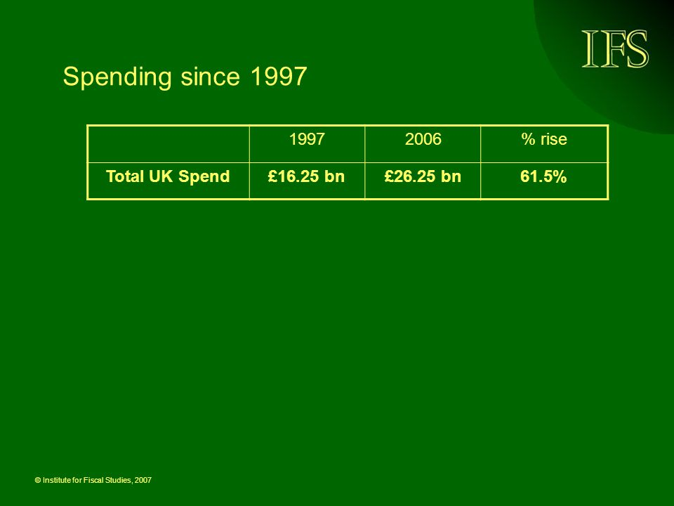 © Institute for Fiscal Studies, 2007 19972006% rise Total UK Spend£16.25 bn£26.25 bn61.5% Spending since 1997