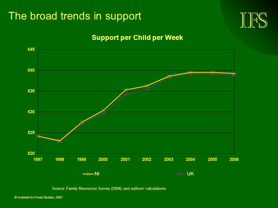 © Institute for Fiscal Studies, 2007 The broad trends in support Support per Child per Week Source: Family Resources Survey (2004) and authors' calculations.