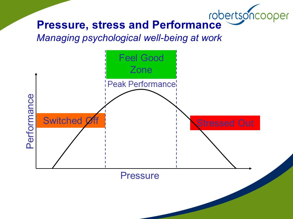 Pressure, stress and Performance Managing psychological well-being at work Performance Pressure Stressed Out Switched Off Feel Good Zone Peak Performa