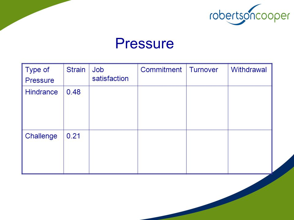 Pressure Type of Pressure StrainJob satisfaction CommitmentTurnoverWithdrawal Hindrance0.48 Challenge0.21