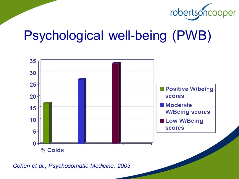 Psychological well-being (PWB) Cohen et al., Psychosomatic Medicine, 2003