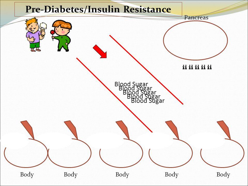 ii Pancreas Body ii Body ii Body ii Body ii Body Blood Sugar Pre-Diabetes/Insulin Resistance