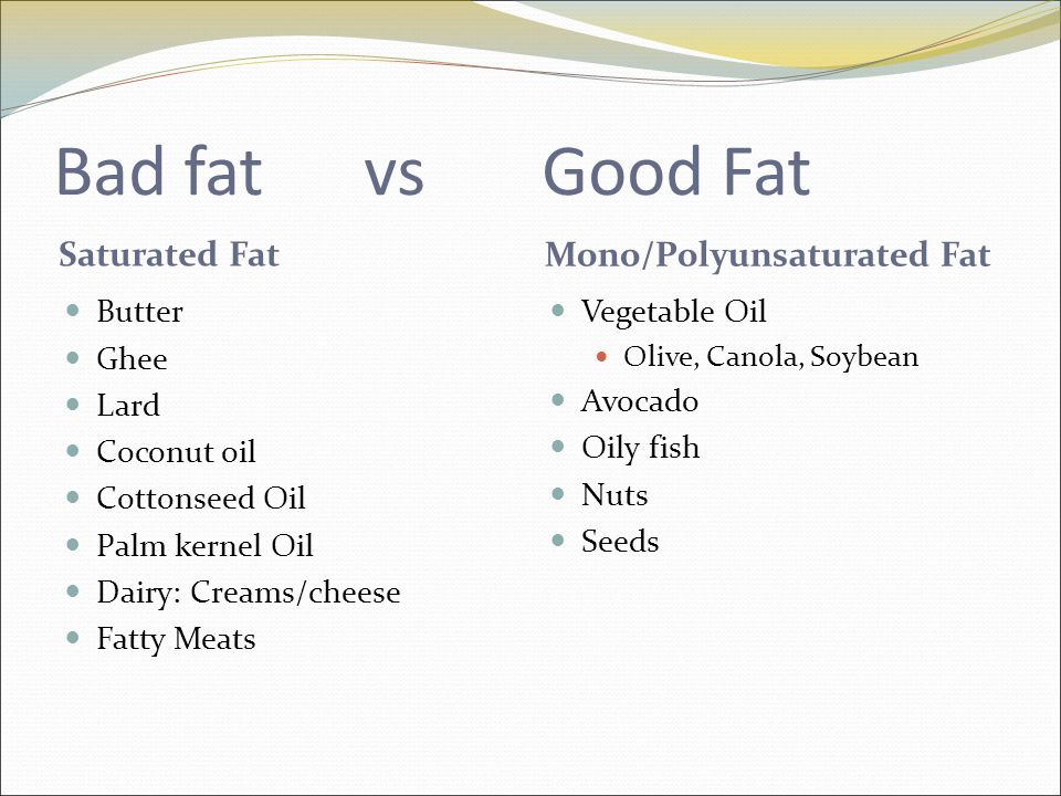 Bad fat vs Good Fat Saturated Fat Mono/Polyunsaturated Fat Butter Ghee Lard Coconut oil Cottonseed Oil Palm kernel Oil Dairy: Creams/cheese Fatty Meats Vegetable Oil Olive, Canola, Soybean Avocado Oily fish Nuts Seeds