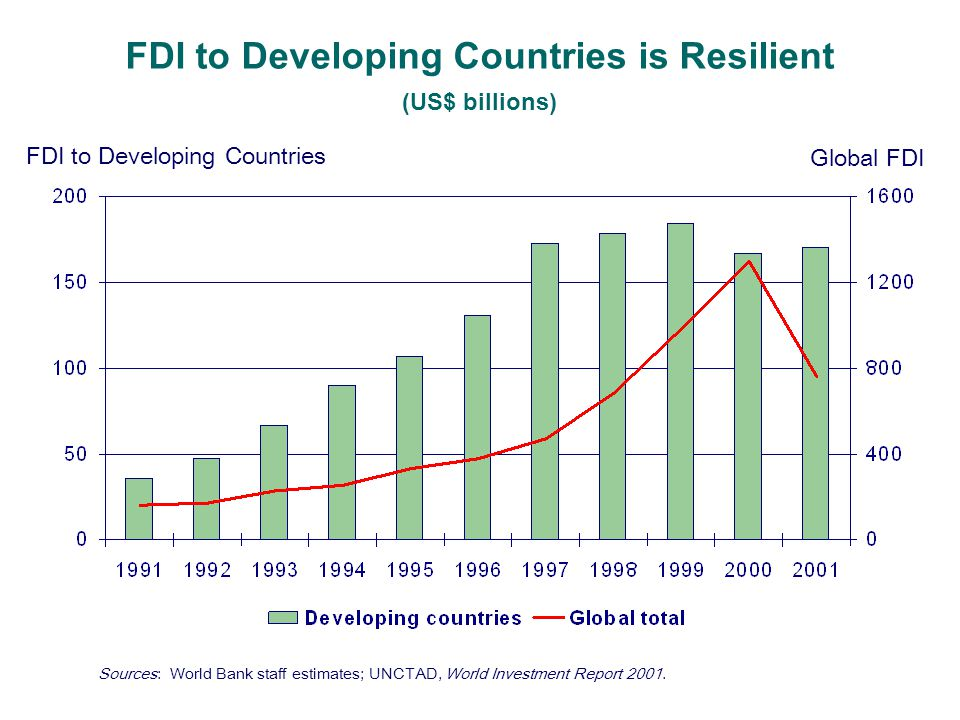 FDI to Developing Countries is Resilient (US$ billions) FDI to Developing Countries Global FDI Sources: World Bank staff estimates; UNCTAD, World Investment Report 2001.