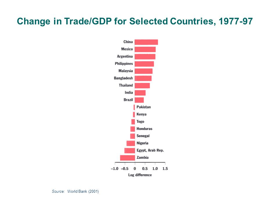 Change in Trade/GDP for Selected Countries, 1977-97 Source: World Bank (2001)