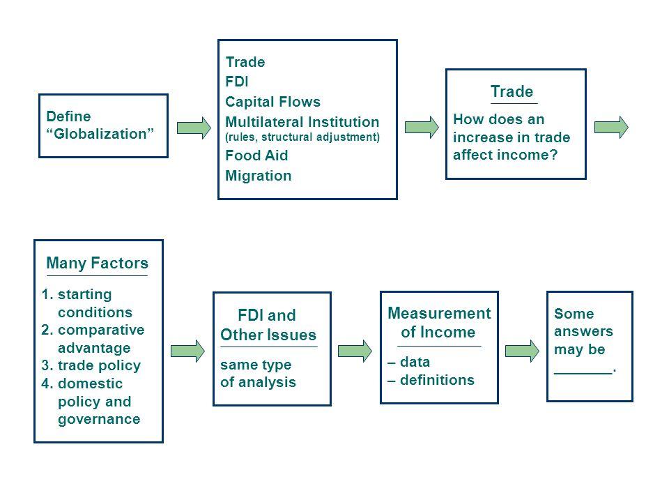 Huge Increase Cross border transactions in bonds and equities: – 9% U.S.