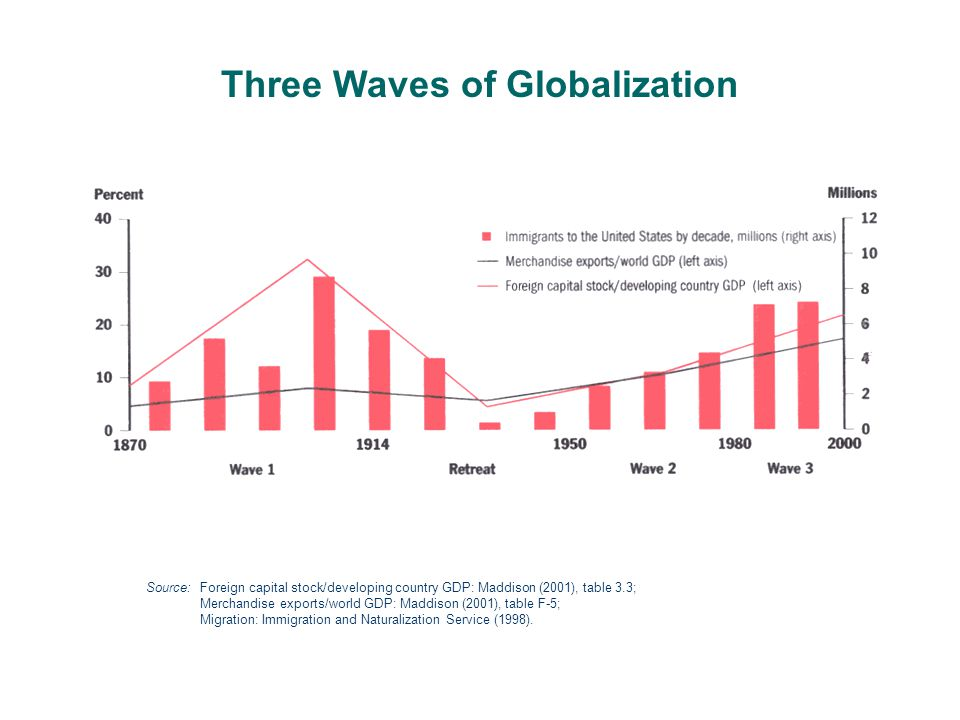 Three Waves of Globalization Source: Foreign capital stock/developing country GDP: Maddison (2001), table 3.3; Merchandise exports/world GDP: Maddison (2001), table F-5; Migration: Immigration and Naturalization Service (1998).
