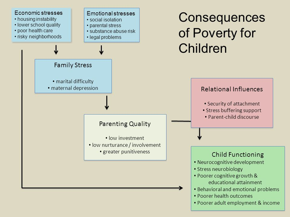 Family Stress marital difficulty maternal depression Family Stress marital difficulty maternal depression Economic stresses housing instability lower