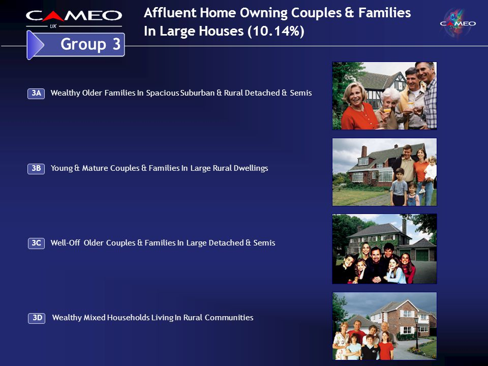 Affluent Home Owning Couples & Families In Large Houses (10.14%) Group 3 3B Young & Mature Couples & Families In Large Rural Dwellings 3A Wealthy Older Families In Spacious Suburban & Rural Detached & Semis 3C Well-Off Older Couples & Families In Large Detached & Semis 3D Wealthy Mixed Households Living In Rural Communities