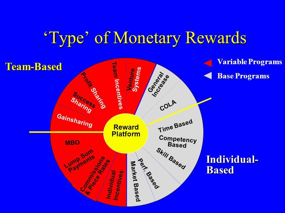 'Type' of Monetary Rewards 'Type' of Monetary Rewards Team-Based Individual- Based Variable Programs Base Programs IndividualIncentives Market Based Reward Platform Profit Sharing Success Sharing Gainsharing MBO Lump Sum Payments Commissions & Piece Rates Perf.