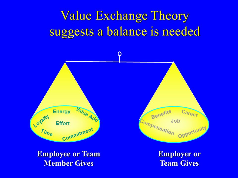 Value Exchange Theory suggests a balance is needed Employee or Team Member Gives Value Add Energy Effort Commitment Loyalty Time Opportunity Career Be
