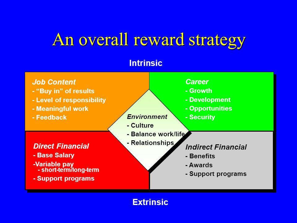 Incentives for knowledge sharing Rewards Soft Hard Financial rewards Career advancement/security as reward Access to information and knowledge as reward