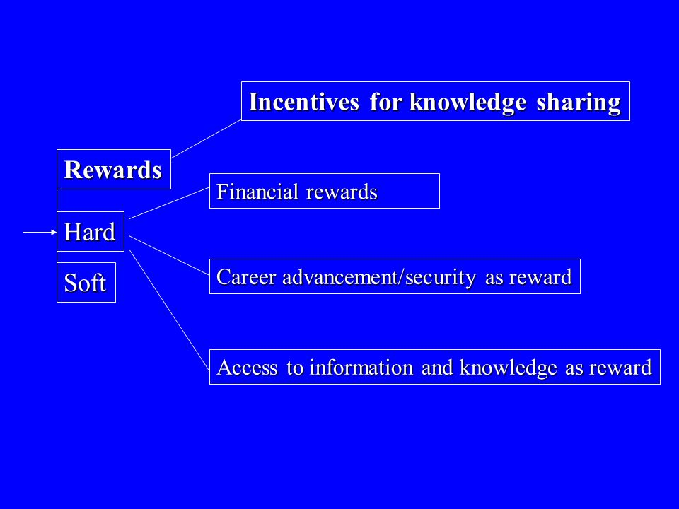 Incentives for knowledge sharing Rewards Soft Hard Financial rewards Career advancement/security as reward Access to information and knowledge as rewa