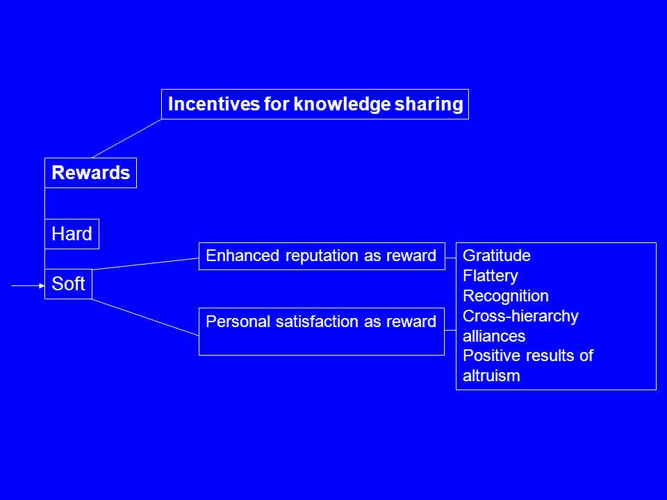Incentives for knowledge sharing Rewards Soft Hard Personal satisfaction as reward Enhanced reputation as rewardGratitude Flattery Recognition Cross-h