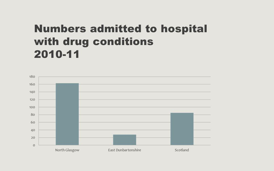 Numbers admitted to hospital with drug conditions 2010-11
