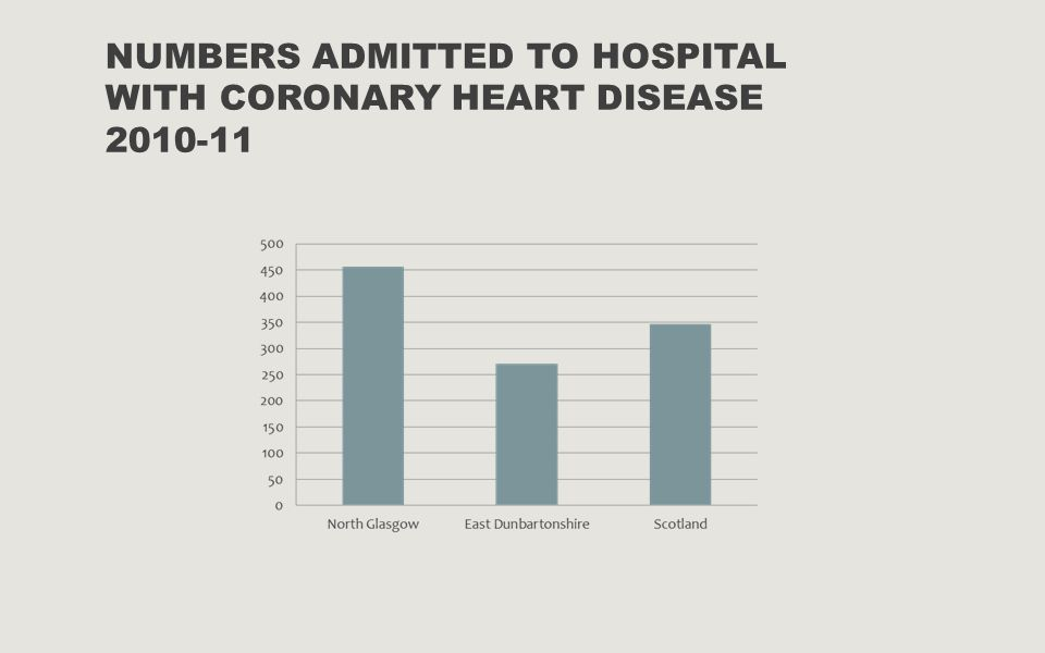 NUMBERS ADMITTED TO HOSPITAL WITH CORONARY HEART DISEASE 2010-11