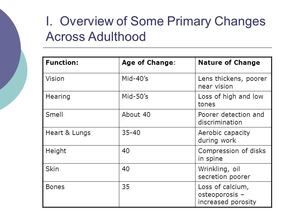I. Overview of Some Primary Changes Across Adulthood Function:Age of Change:Nature of Change VisionMid-40'sLens thickens, poorer near vision HearingMi