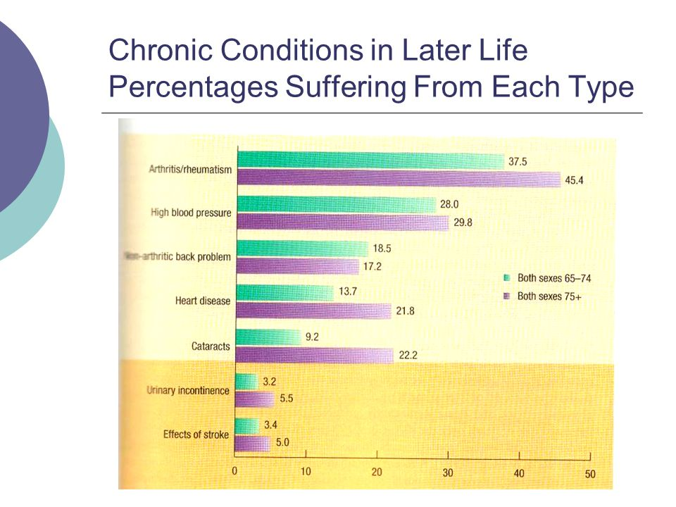 Chronic Conditions in Later Life Percentages Suffering From Each Type