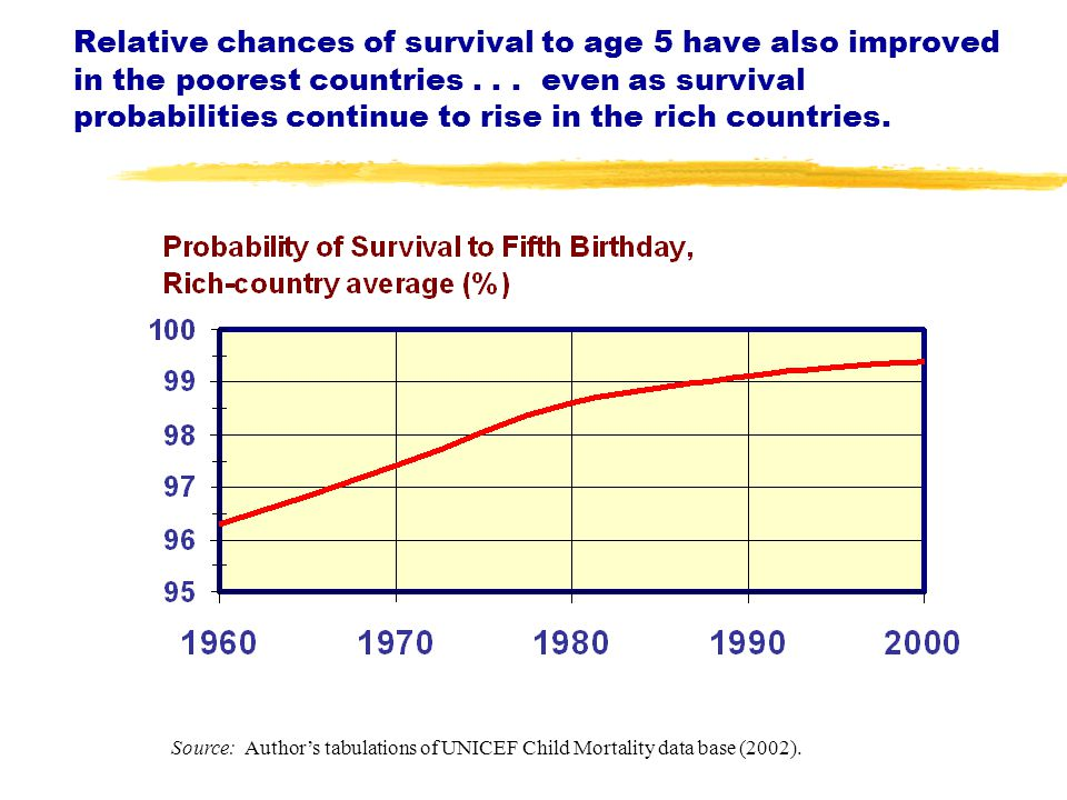 Relative chances of survival to age 5 have also improved in the poorest countries...