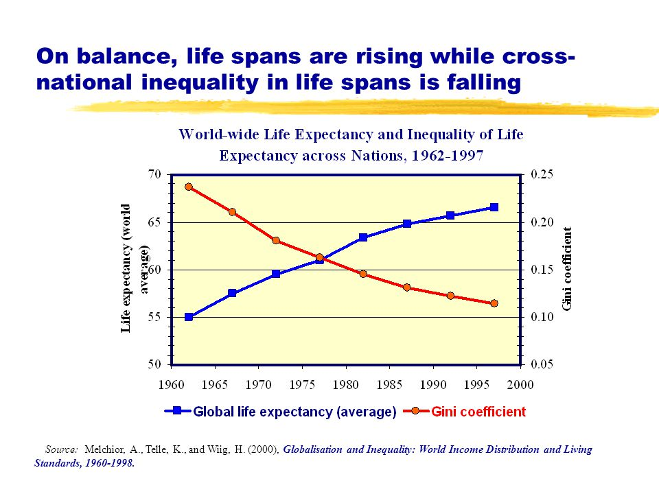On balance, life spans are rising while cross- national inequality in life spans is falling Source: Melchior, A., Telle, K., and Wiig, H.