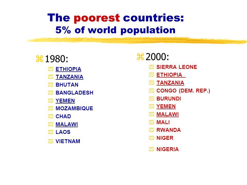 poorest The poorest countries: 5% of world population z1980: yETHIOPIA yTANZANIA yBHUTAN yBANGLADESH yYEMEN yMOZAMBIQUE yCHAD yMALAWI yLAOS yVIETNAM z 2000: ySIERRA LEONE yETHIOPIA yTANZANIA yCONGO (DEM.